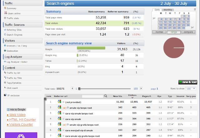 babangflash.com merupakan niche gado-gado, namun lebih mengedepankan konten review game, traveling dan aneka tips, sehingga dapat dikatakan isi selalu ever green, dalam artian untuk tahun-tahun kedepannya, isi konten blog babang flash masih akan di cari oleh pengunjung, sehingga berdampak baik terhadap iklan yang kalian pasang di babangflash.com. Berikut  bukti statistik berdasarkan pencarian Google ( By Histats )