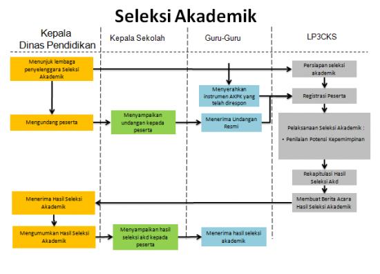 Proses Seleksi Akademik Kepala Sekolah Lp2ks