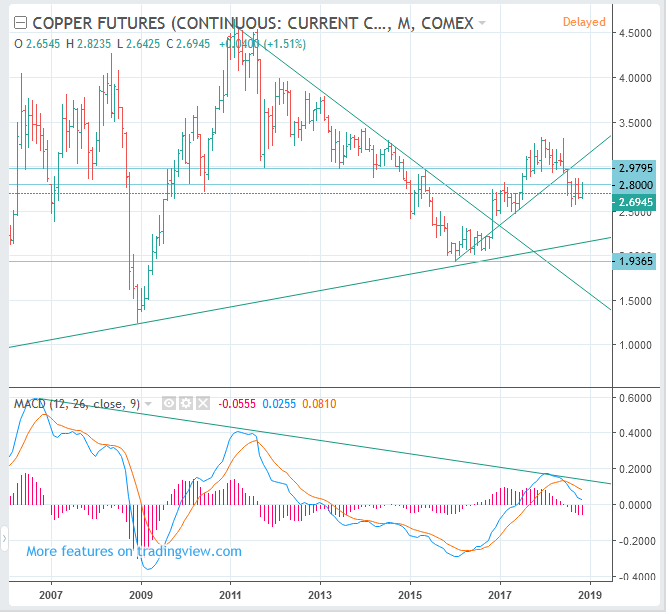 COPPER Futures (CME COMEX: HG) Price Long Term Forecast: SELL(Short)