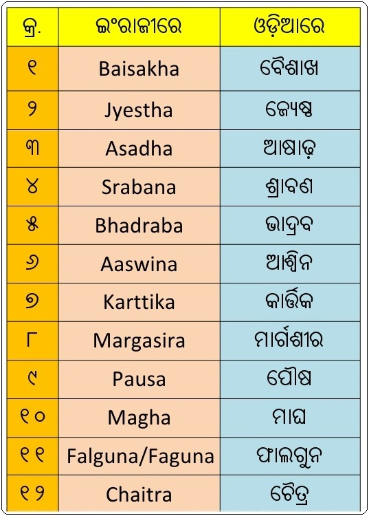Best Odisha: Odia month Names in English and Odia Language