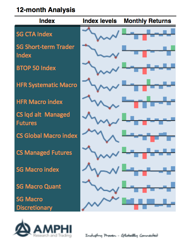 Disciplined Systematic Global Macro Views: Global Macro and