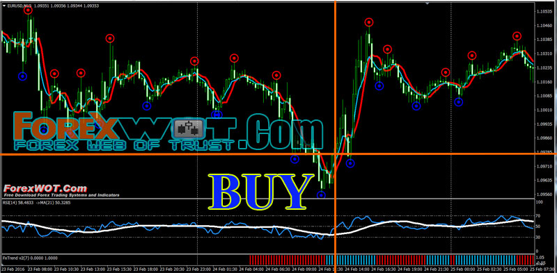 Trading reversals forex