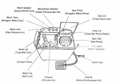 cara memasang kapasitor pada mesin cuci - Masputz.com on