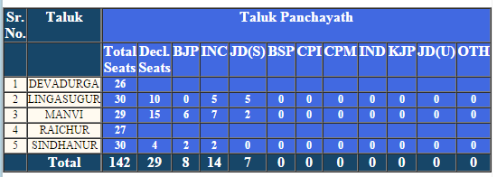 Raichur Taluk Panchayat Election 2016 Result