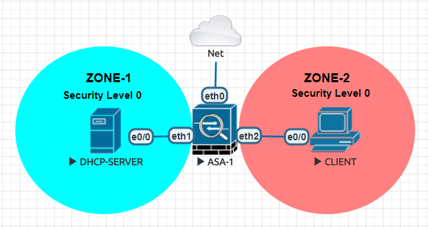 Roshan's Networking Blog: DHCP Traffic through Transparent ASA