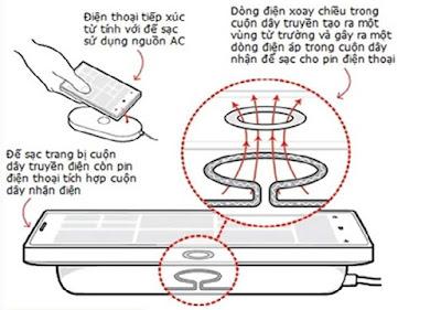 cong%2Bnghe%2Bsac%2Bkhong%2Bday%2BQi%2B %2BCamry%2B2015 - Giới thiệu tính năng sạc điện thoại không dây Qi trên Toyota Camry
