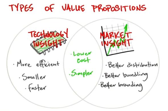 Value Proposition Lean Startup In 4 Steps