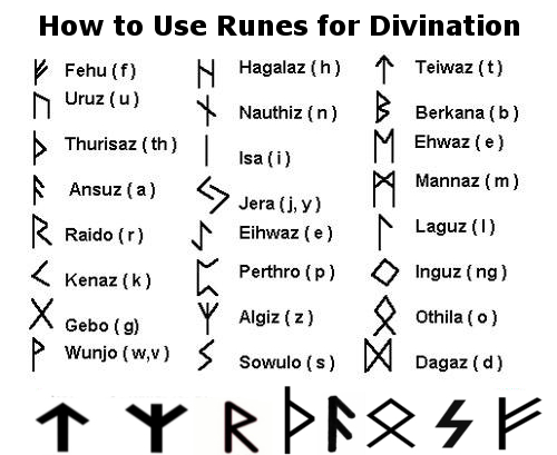 Guide to the magical path how to use runes for divination - Rune viking traduction ...