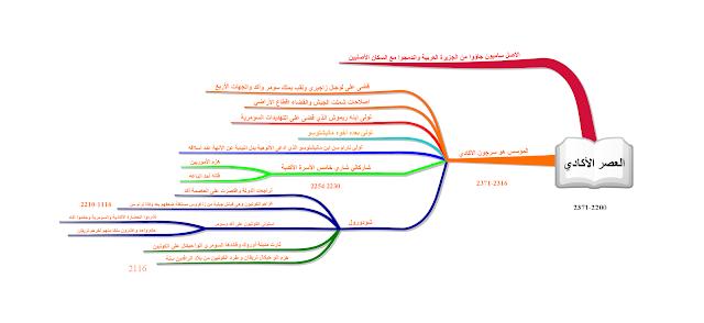 خريطة ذهنية لمحاضرة العصر الأكدي 2371-2200 ق.م