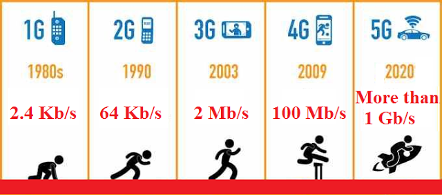 Perbedaan Teknologi 1G, 2G, 2.5G, 3G, 3.5G, 4G Dan 5G.