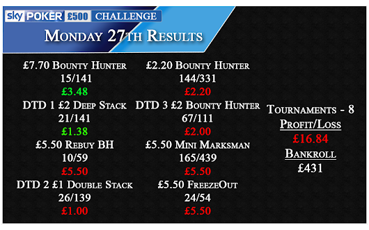 Monday 27th Results - DTD Team ADS Debut!