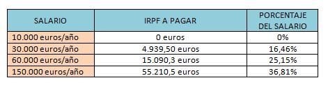 Calculadora irpf 2020