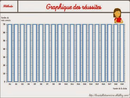 graphique réussites dictée