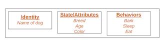 objek terdiri dari state, behavior, dan identity pada Java