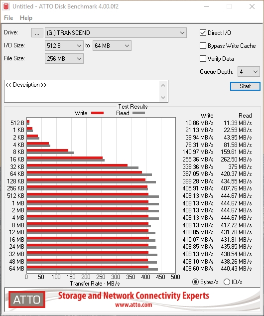 transcend esd220c speed test