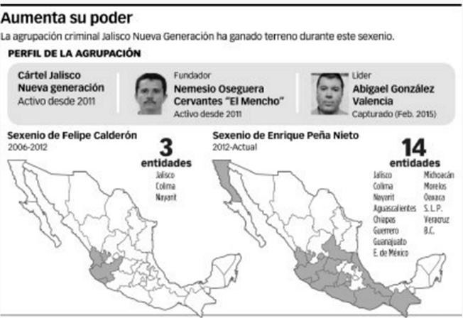El CJNG y su poder, lo mismo retan al Cartel de Sinaloa que al Gobierno Federal