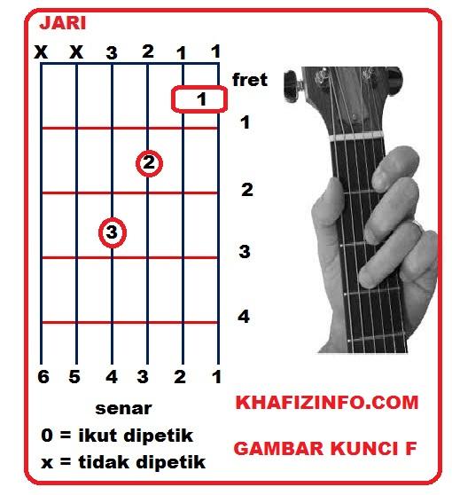 Cord Gitar Dasar: Belajar Kunci Dasar Chord Gitar Dan Tips Bermain Gitar