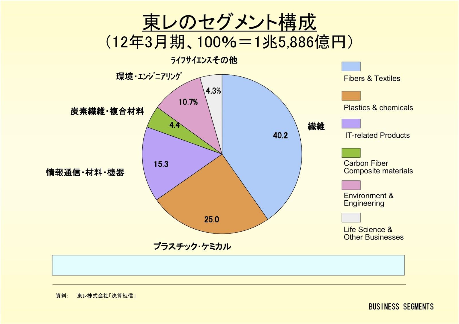 東レ株式会社のセグメント構成