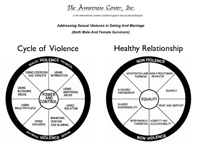sex offender cycle