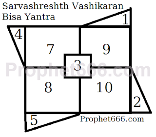 Shaktishali Vashikaran Bisa Yantra to enchant everyone including Gods and Goddesses