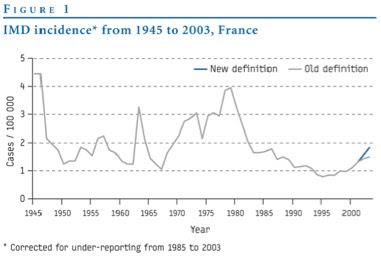 Or, dans les pays où la vaccination généralisée a été mise en place au  début des années 2000, une diminution de l incidence pour le sérogroupe B a  été ... 83d469682a63