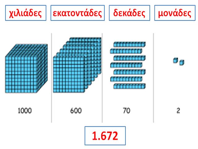 Αποτέλεσμα εικόνας για γ δημοτικού αριθμοί τετραψήφιοι
