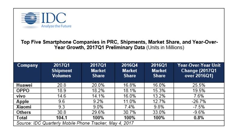 IDC's latest data