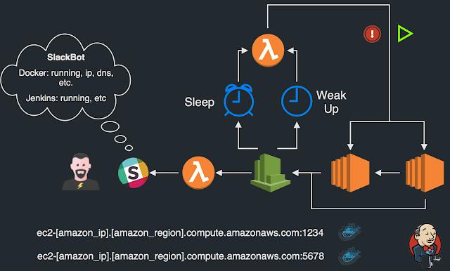 Mastering Jenkins CI with Amazon AWS: Build DevOps Pipeline