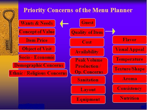 Kitchen Operations Costs And Menu Planning