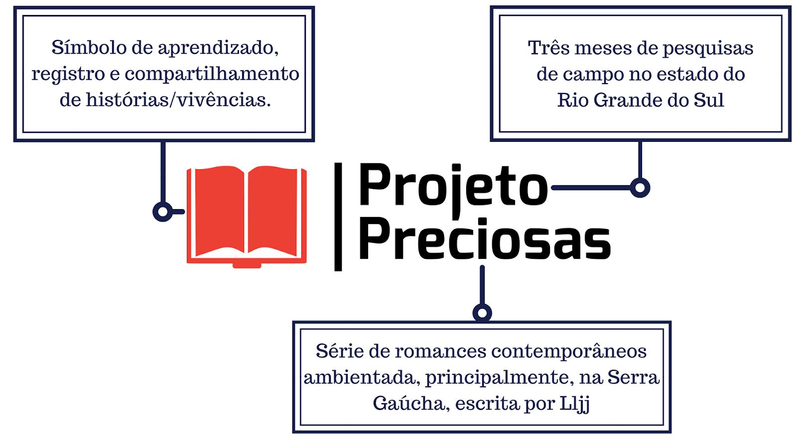 Projeto de viagens para a criação de uma série literária
