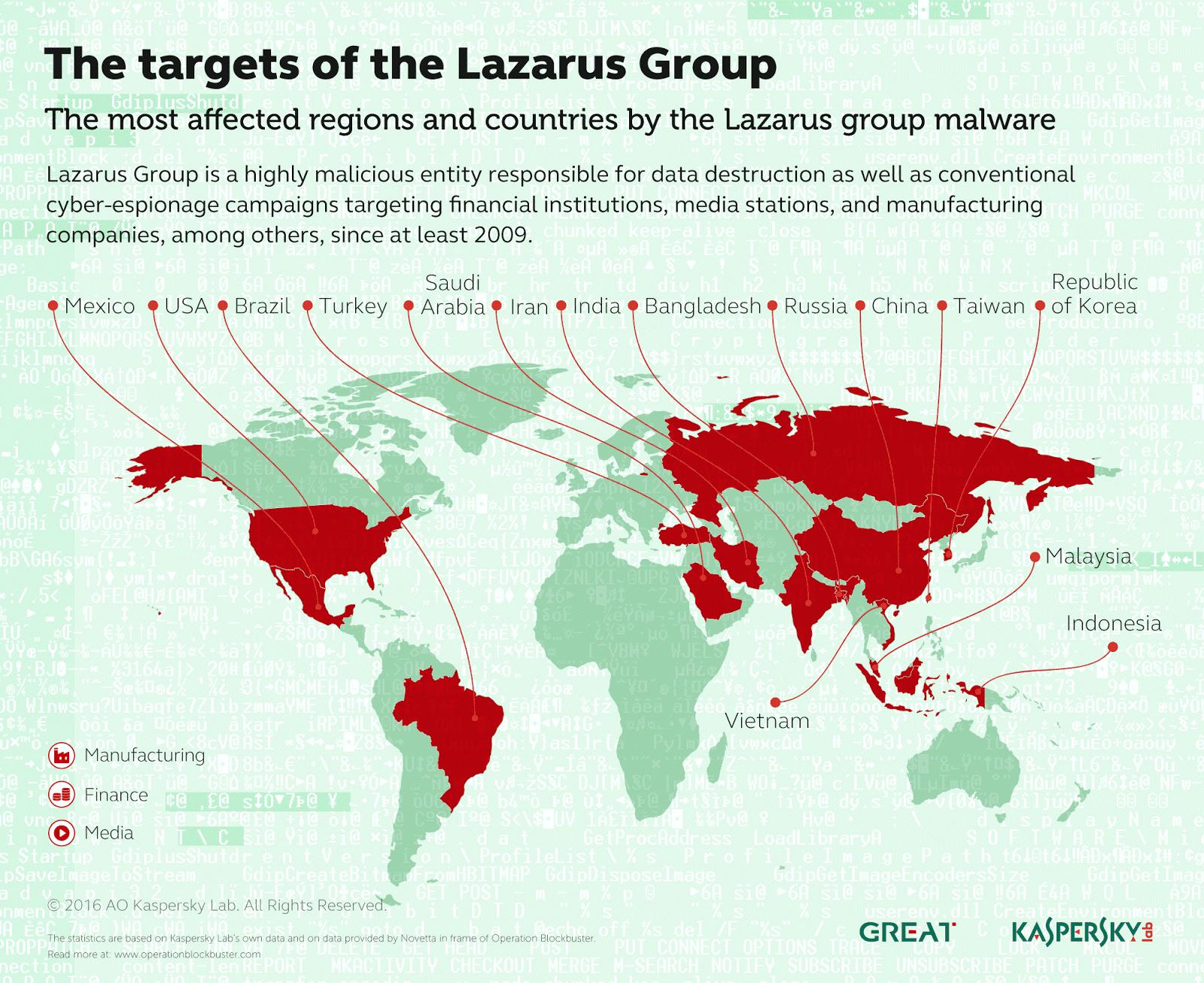 Lazarus Maps
