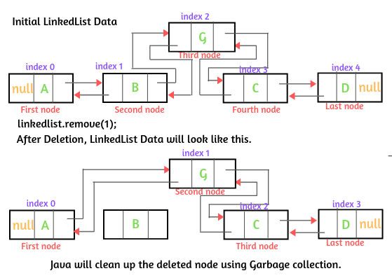 How Deletion works in Java LinkedList?