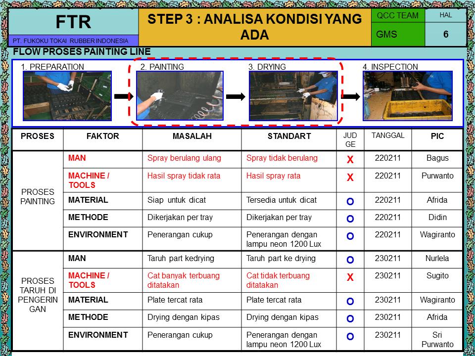 Contoh Improvement Qcc Quality Control Circle Jally Junkiez