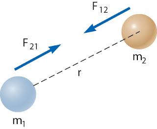 Gambar Gaya gravitasi antara dua benda