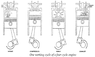 technical theory: Two And Four-Stroke-Cycle Diesel Engine