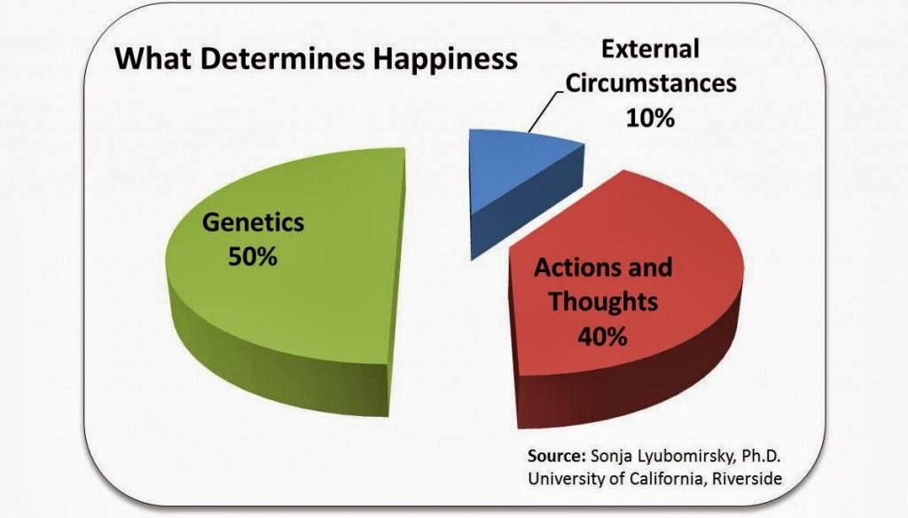 Happiness Psychology 快樂心理學: 快樂是天生的嗎?Nature vs. Nurture!