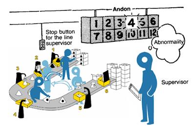 Jenis-Jenis Manajemen Produksi