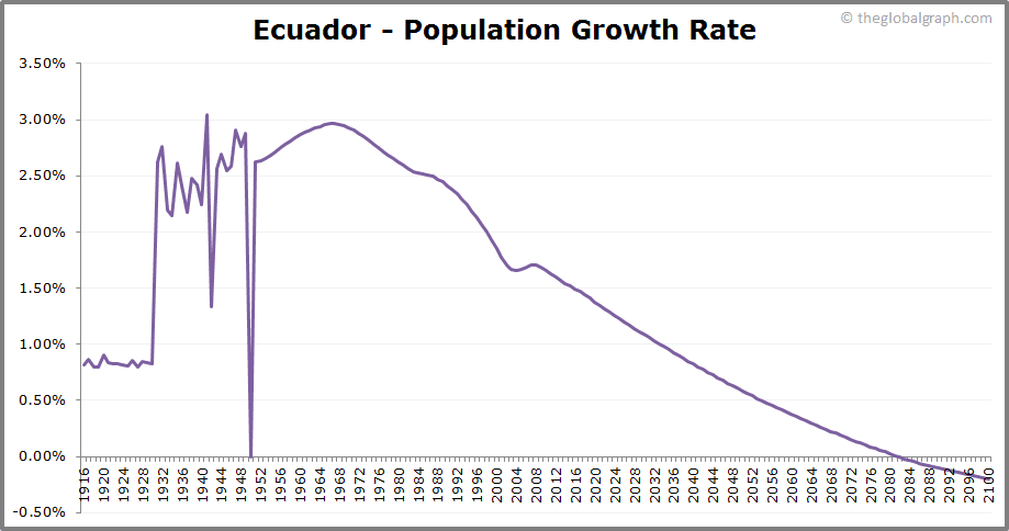 Ecuador  Population Growth Rate