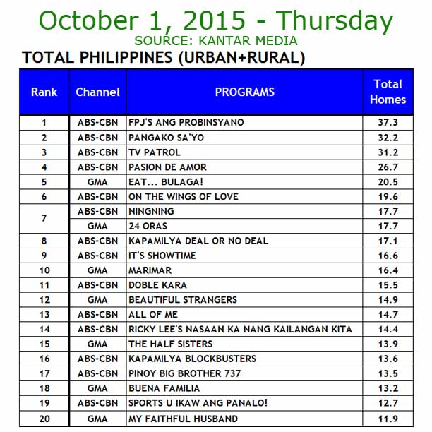 TV Ratings October 1, 2015 Kantar Media