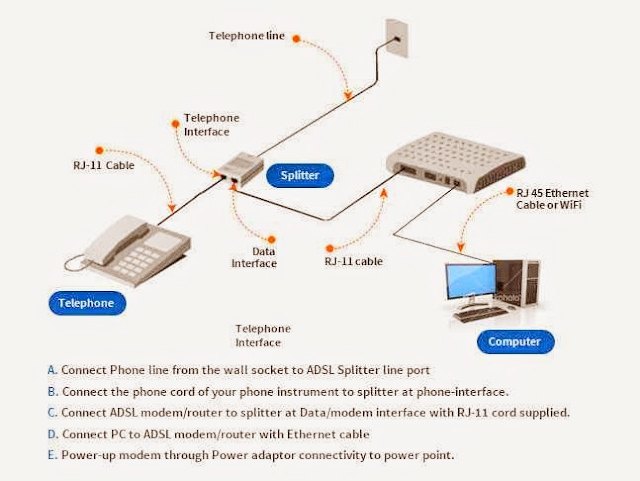 Electrical and Electronics Engineering: How a Router works