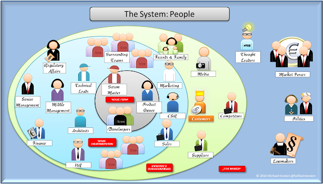 People who are part of the system