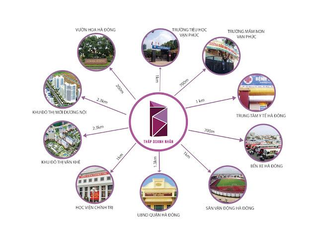 Liên kết khu vực tháp doanh nhân Hà Đông