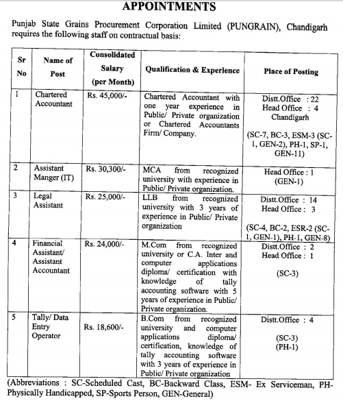 Punjab Food Supply Department Recruitment