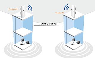 Cara Memperjauh Sinyal Wireless