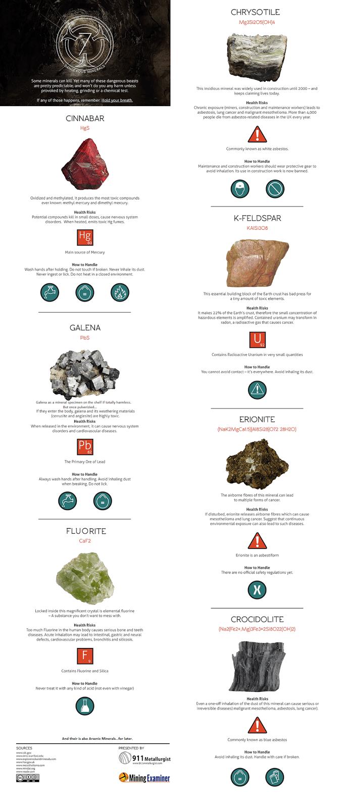 Infographic: Seven Dangerous Minerals