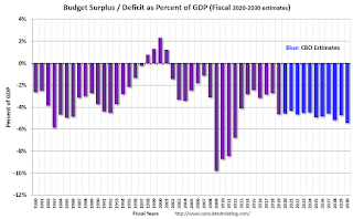 CBO Projection: Annual Budget Deficit to be above 4% GDP for the Next Decade
