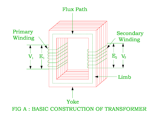 basic-construction-of-the-transformer.png