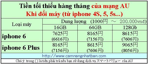 Dang ky dien thoai iphone 6, iphone 6 Plus AU