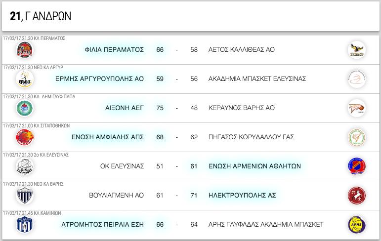 Γ ΑΝΔΡΩΝ, 21η αγωνιστική. Αποτελέσματα, επόμενοι αγώνες κι η βαθμολογία