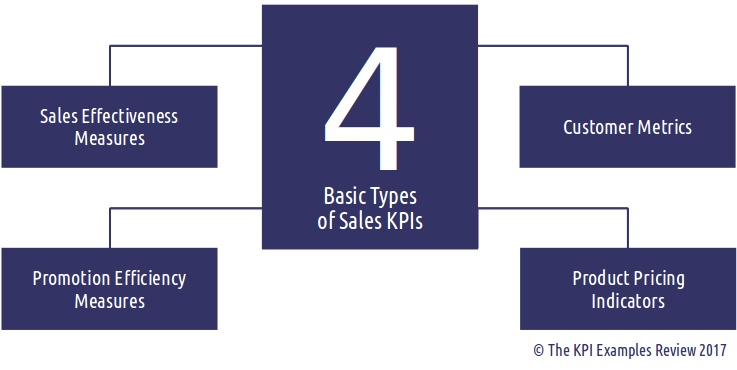 List Of The 12 Key Performance Indicators For Sales Manager Kpi